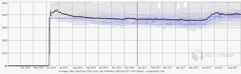 trend.gpu.chipset.geforce-gtx-1070.8489b3dd8a0e186e0e54429209c9b325.png