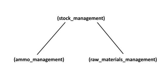201703-31-Devblog-Organizations-02-tag_hierarchy.png