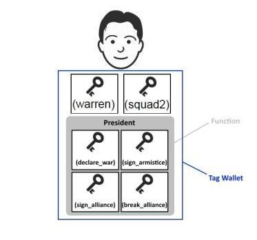 201703-31-Devblog-Organizations-03-function_example.jpg