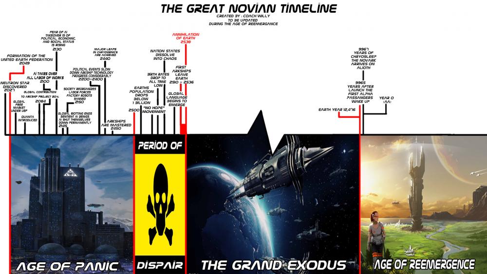 Dual Universe Timeline.png